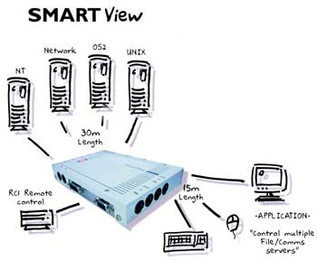 Smartview - KVM Switch